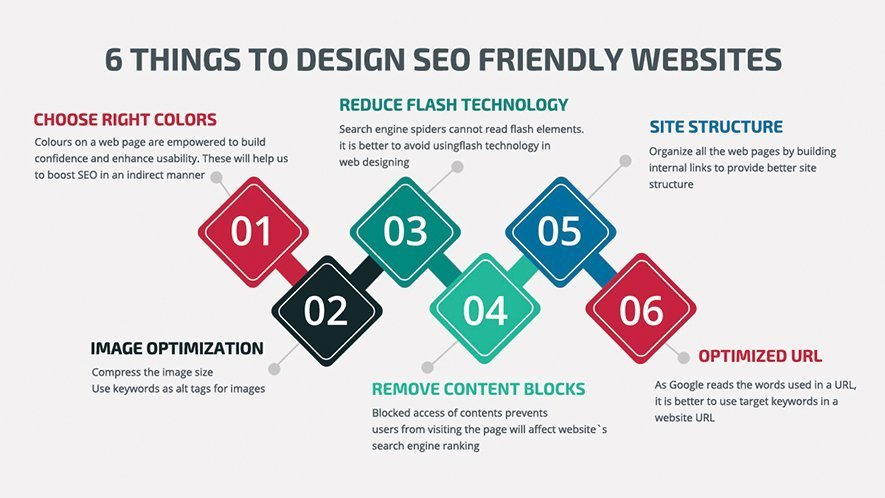 SEO IS DESIGNED FOR WORDPRESS WEBSITES
